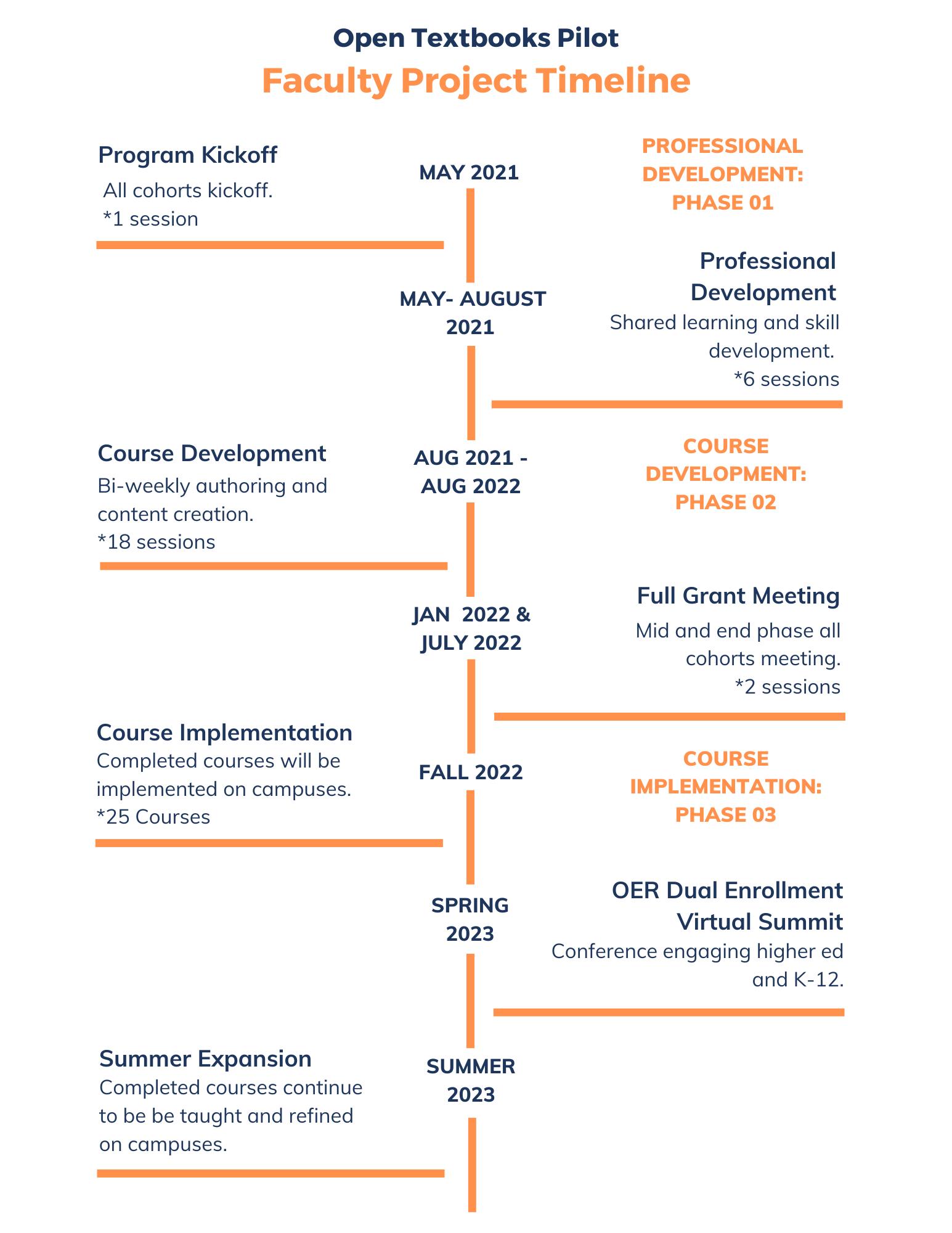 Open Textbooks Pilot Timeline