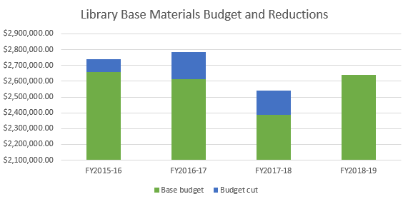 library base materials budget and reductions graph