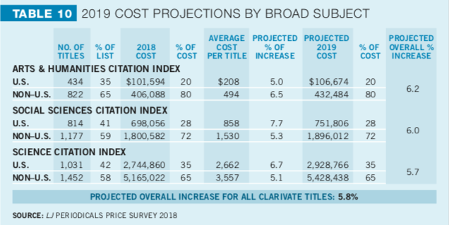 chart projecting 6% increase in scholarly journal prices for 2019