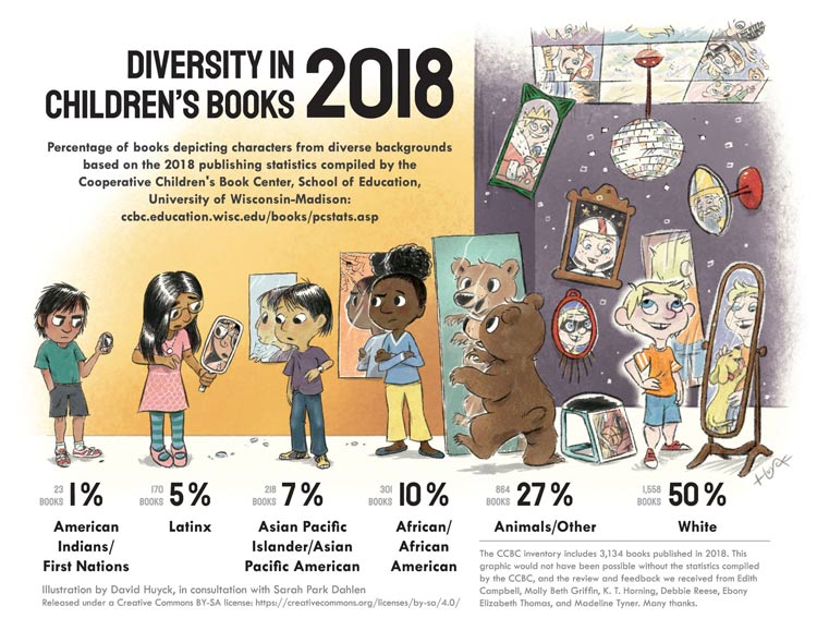 Diversity in Children's Books 2018 infographic
