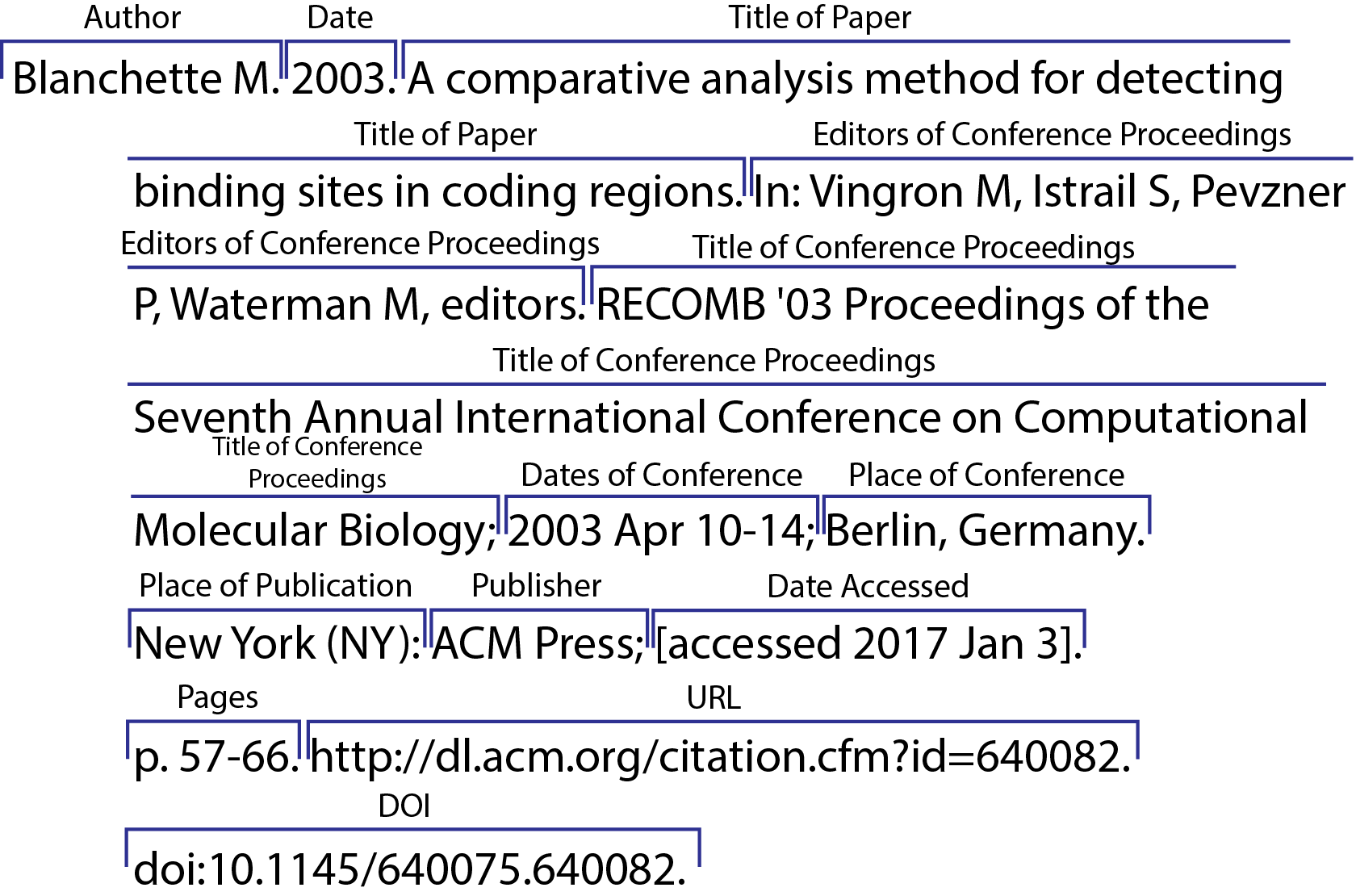 CSE/CBE 8 Name Year Online Conference Paper, Retrieved from Database
