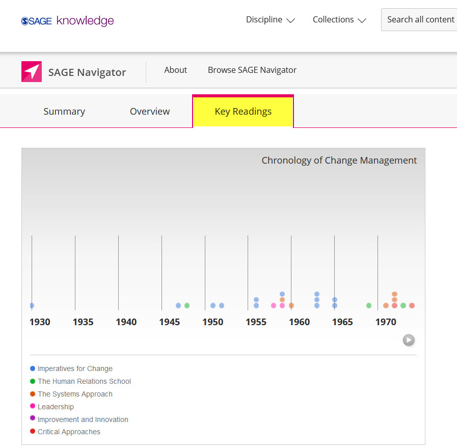 Screenshot showing the chronology tool in SAGE Navigator.