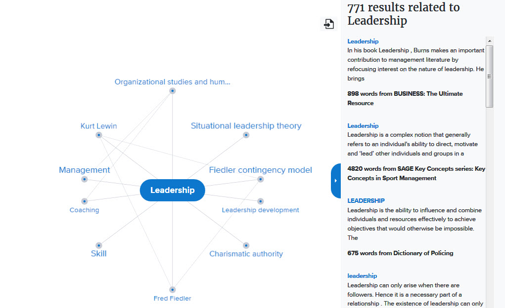 Screenshot of the Credo Reference Mind Map for Leadership.