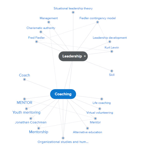 Screenshot of the Credo Reference Mind Map for Leadership with Coaching node.