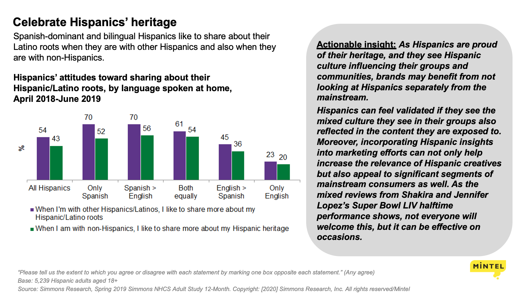Graphic from Mintel regarding Hispanic's preferences regarding sharing about their Latino roots.