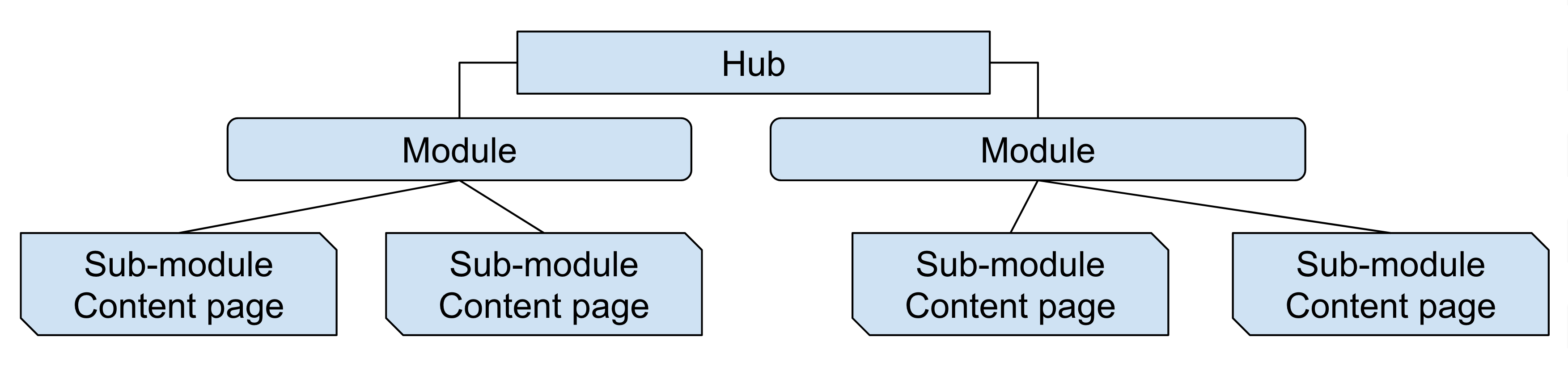 A flow chart depicting the structure of an example hub with module pages and sub-module content pages. A box labelled 'Hub' is at the top. It connects to two boxes that are each labelled 'Module'. Each 'Module' box connect to two more boxes, each of which is labelled 'Sub module content page'.