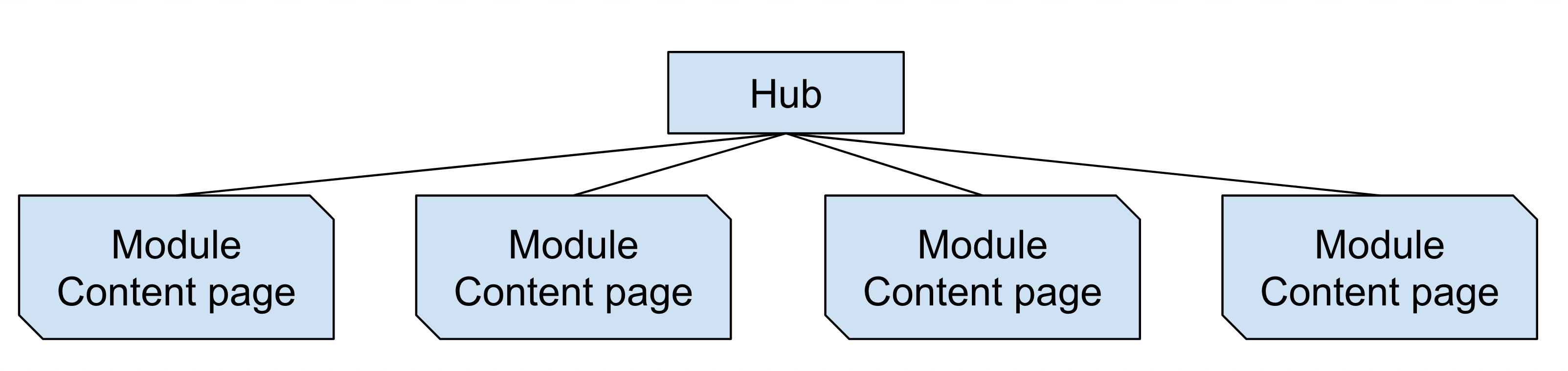A flow chart depicting the structure of an example hub with module content pages. A box labelled 'Hub' is at the top. It connects to four boxes that are each labelled 'Module content page'.