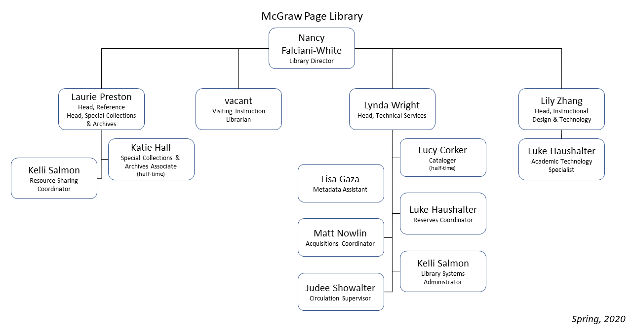 McGraw-Page Library org chart