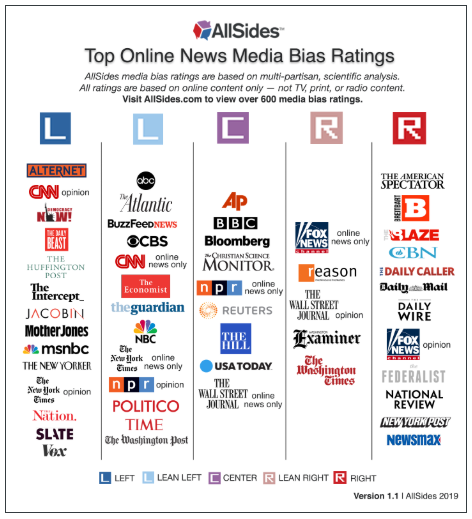 Media Bias Chart from AllSides