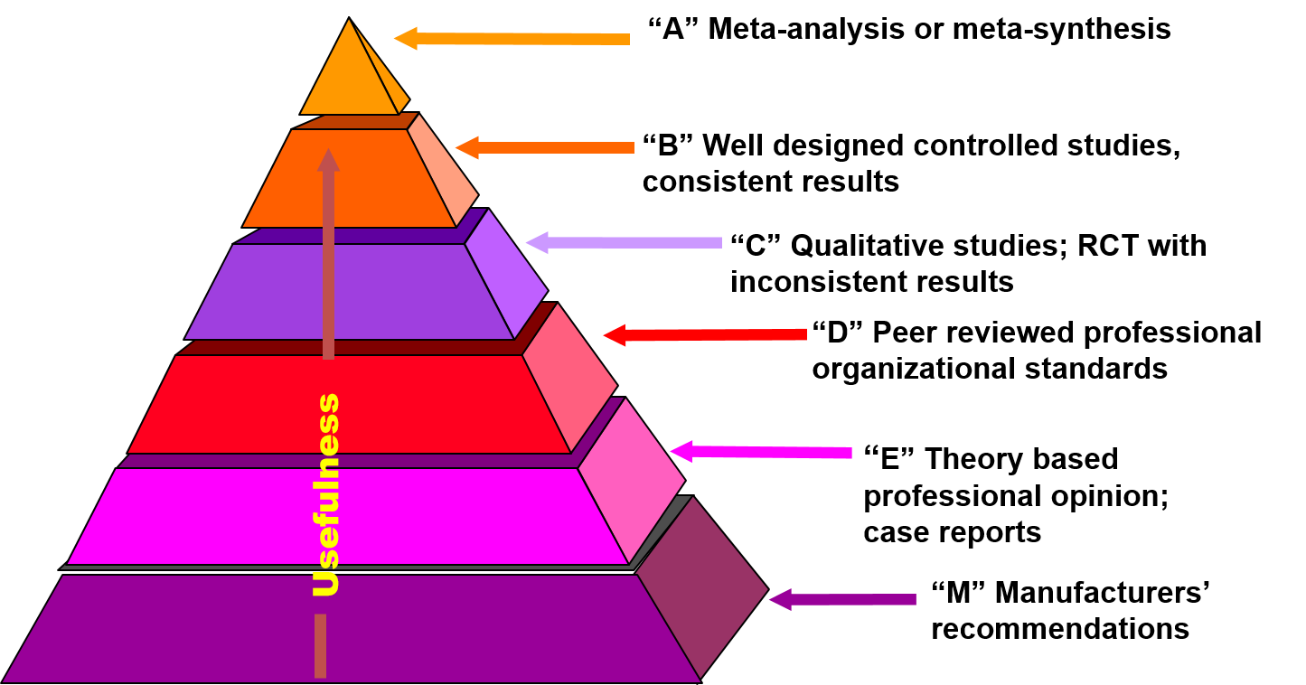 AACN Evidence Levels Pyramid