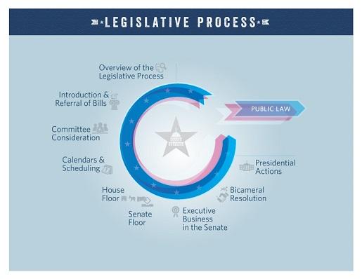 Legislative Process Flowchart from Congress.Gov