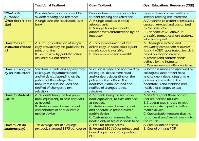 Traditional textbooks vs. OER comparison chart