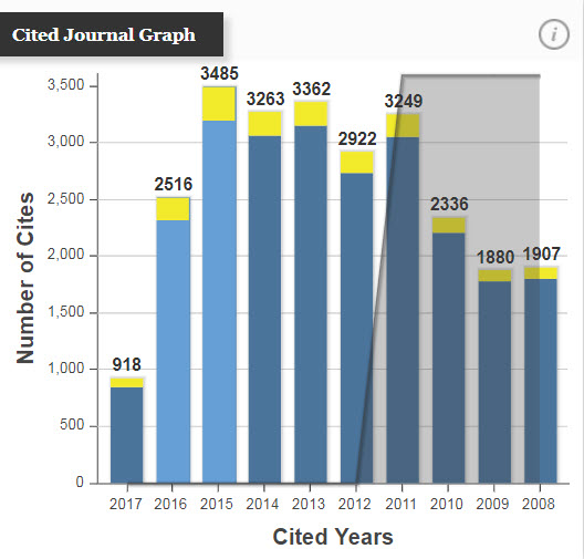 Cited Journal Graph