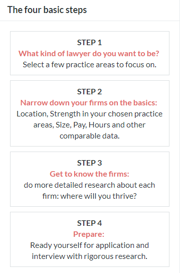 "screenshot from the chambers associate website. Outlines ""the four basic steps"" of figuring out what firm is the right one for an individual."