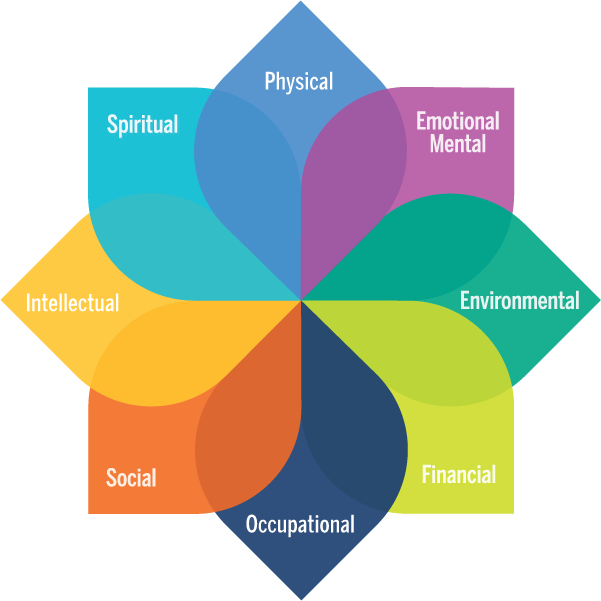 8 dimensions of wellness image