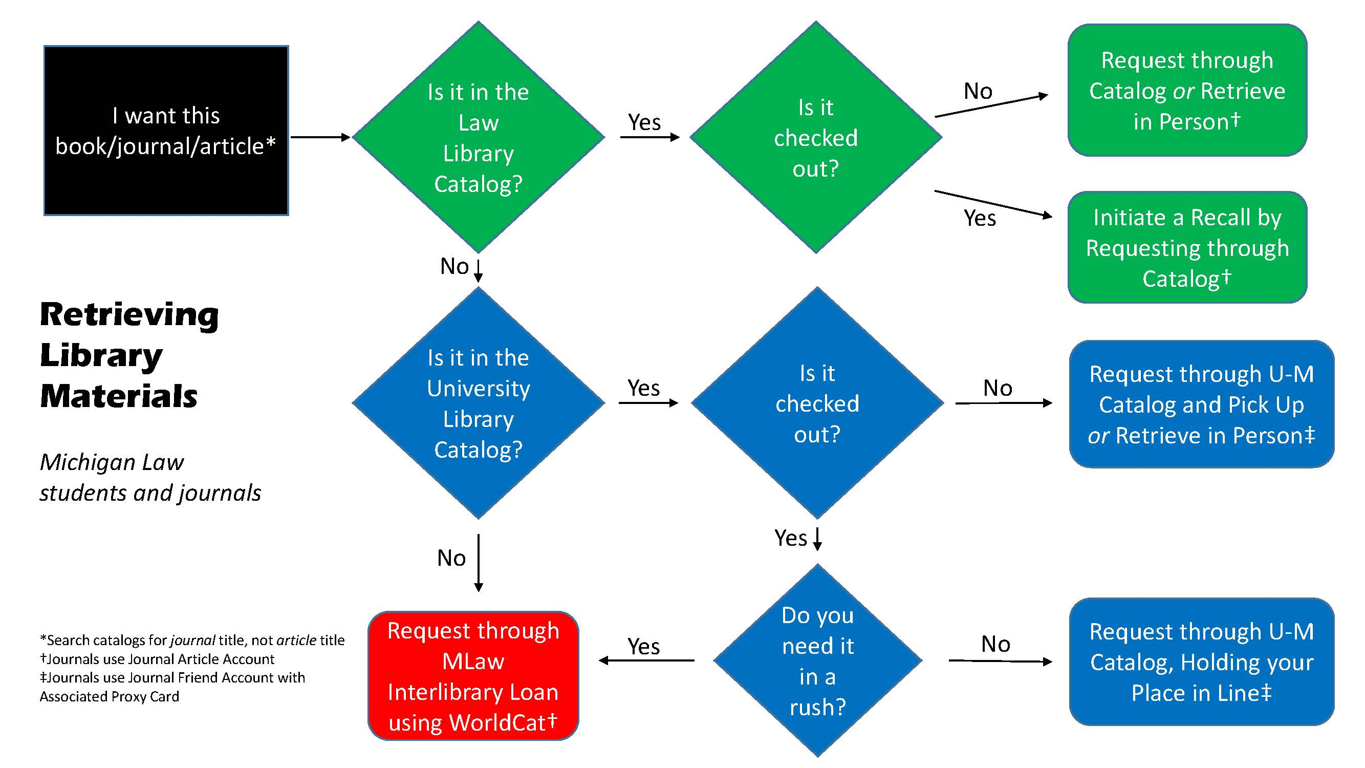 Flowchart showing how to go through campus catalogs to locate materials