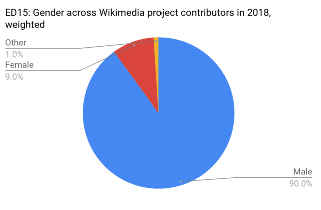 Chart showing gender across Wikimedia project contributors in 2018, wieghted: 90% male, 9% female, 1% other