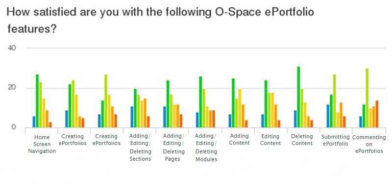 chart showing satisfaction with ePortfolios