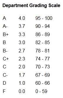 department grading scale