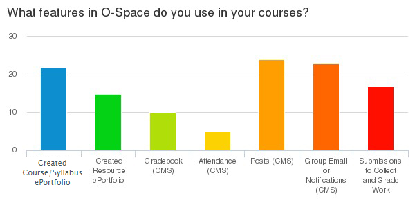 bar chart showing features used in o-space
