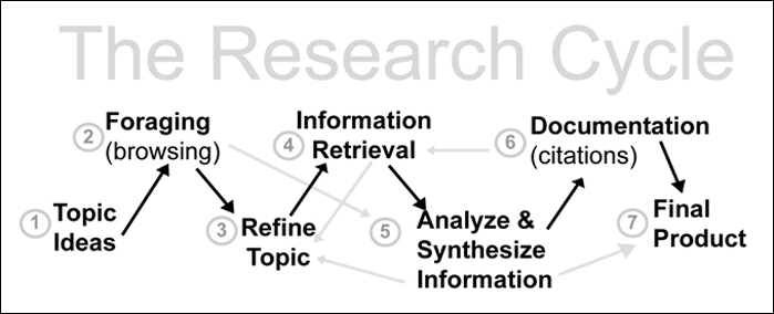 There are many steps in the Research Cycle.