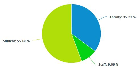 pie chart showing 55% students and 35% faculty and 9% staff participated in survey