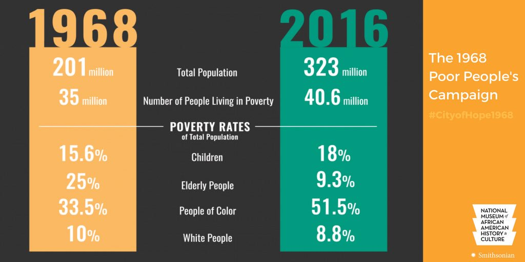 Poverty Statistics in 1968 and 2016