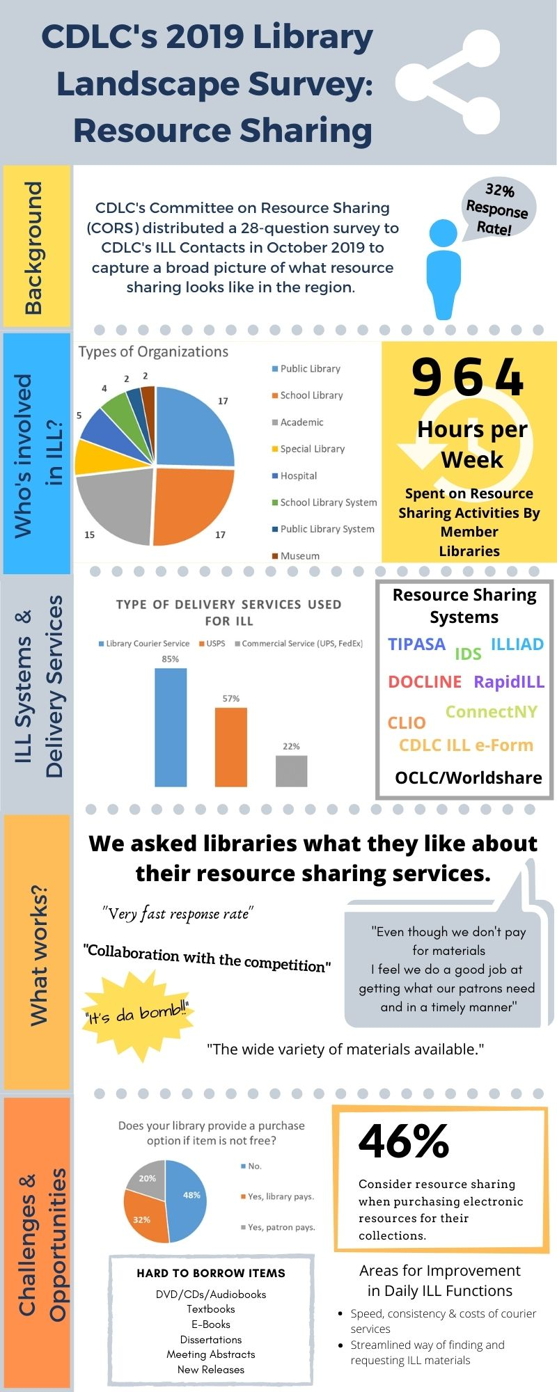 2019 Library Landscape Survey Responses Infographic on Resource Sharing