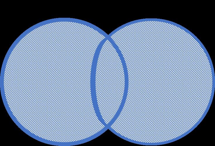 Venn diagram Cats OR Dogs highlighting everything