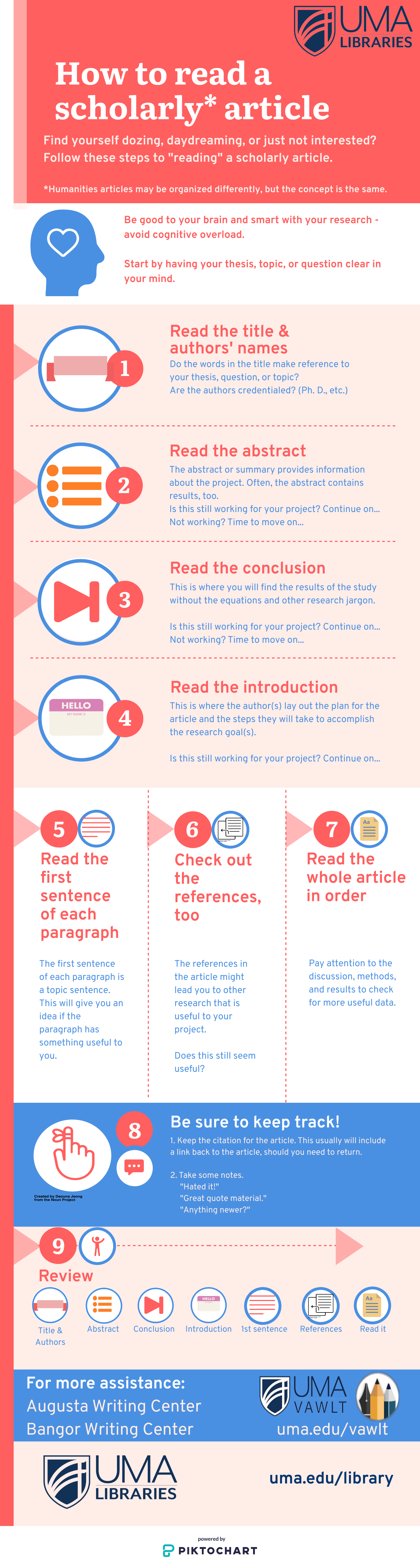Infographic - How to read a scholarly article