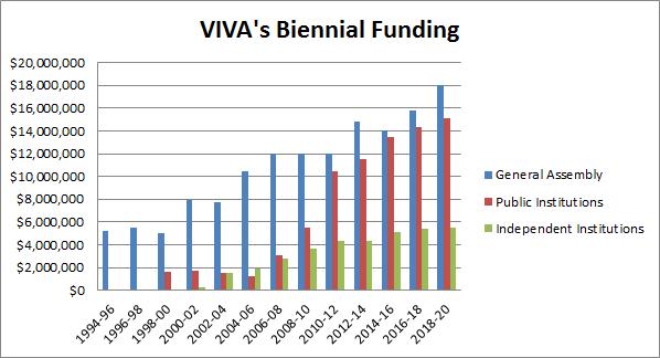 VIVA Budget Chart
