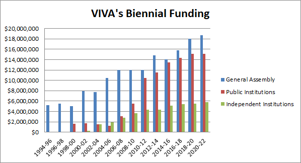 VIVA Budget