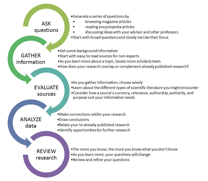 Academic inquiry process in the sciences