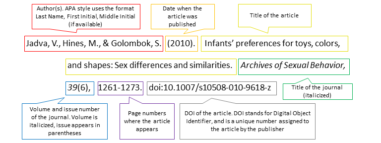 Example of APA citation for a journal article