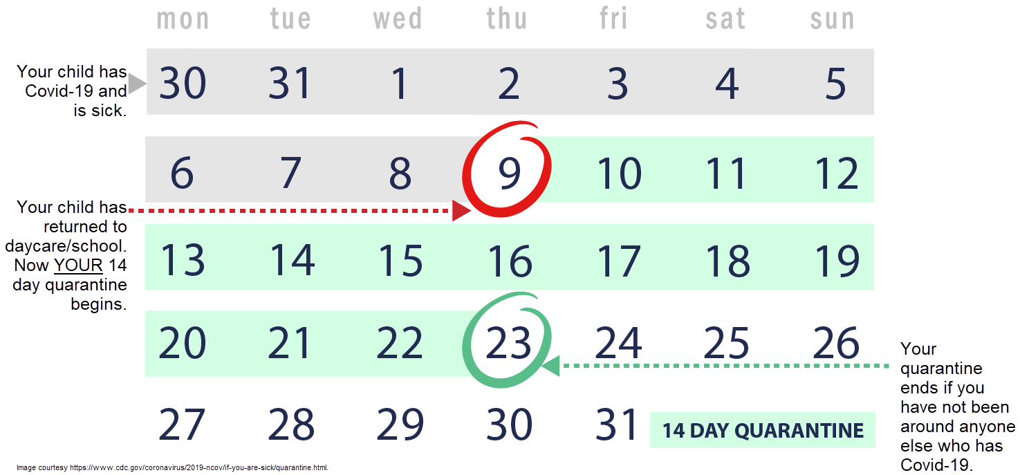 Calendar with example of 14 day quarantine