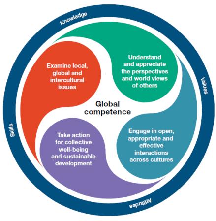 OECD / PISA Global Competence framework