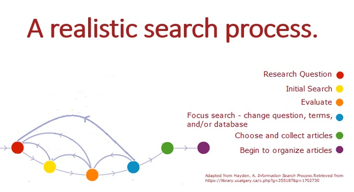 A realistic searching process