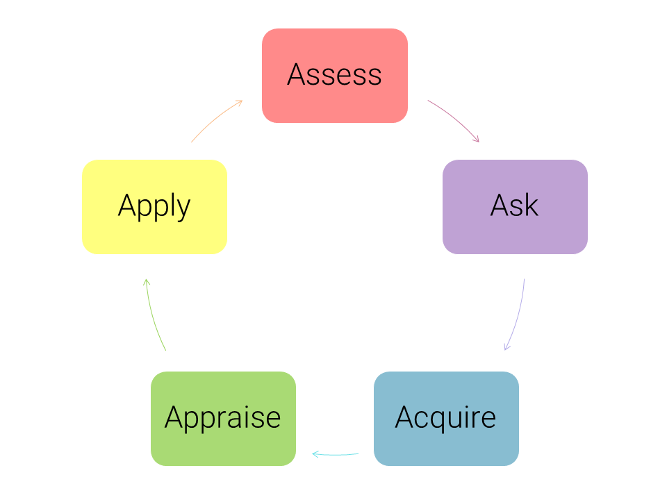 5A's of EBM: Assess, Ask, Acquire, Appraise, Apply
