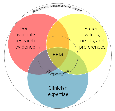 Diagram illustrating decision making based on the best available research evidence, patient values and preferences, and clinician expertise in a particular environment or organizational context