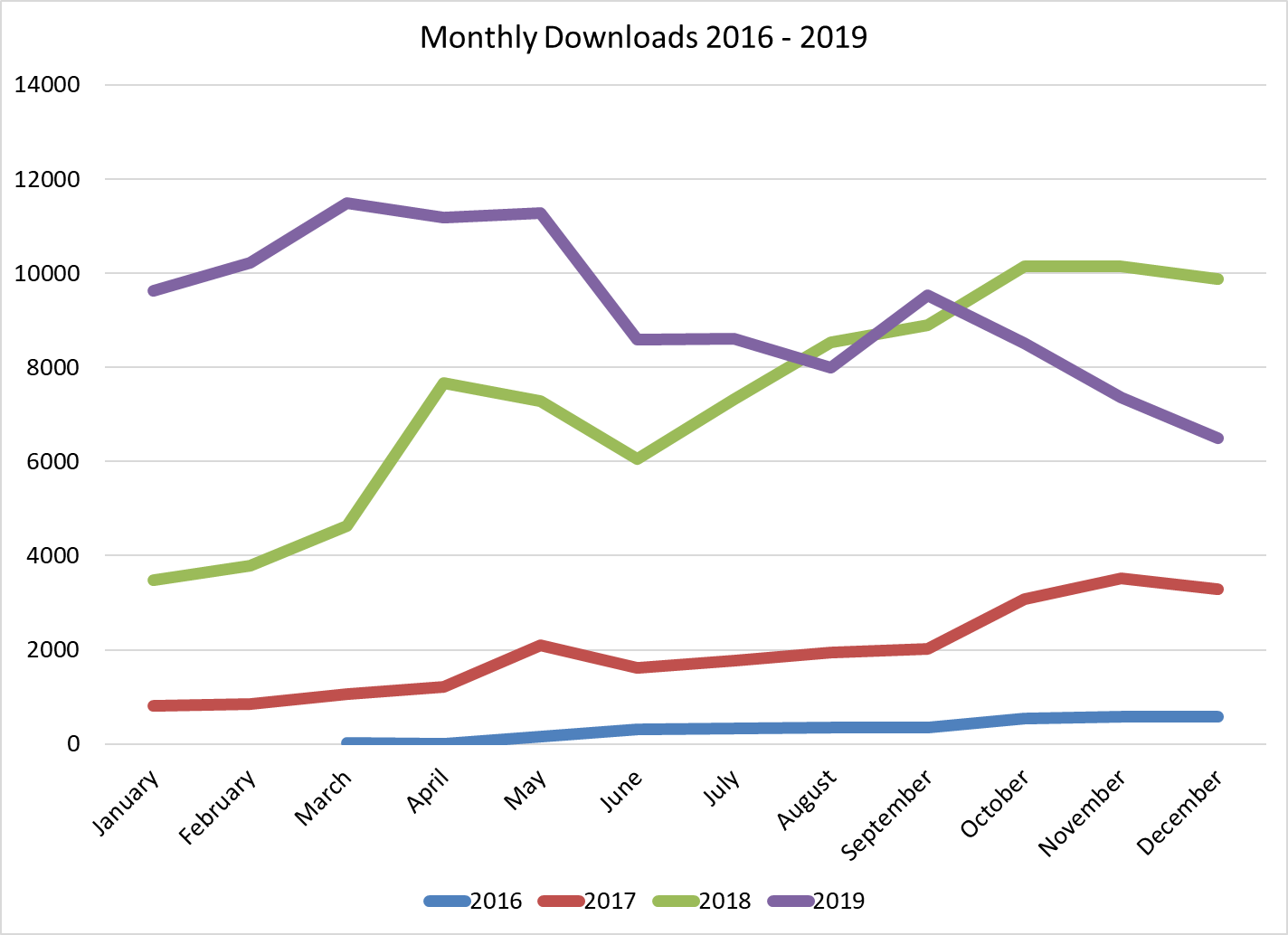Monthly Downloads 2016 - 2019 line graph