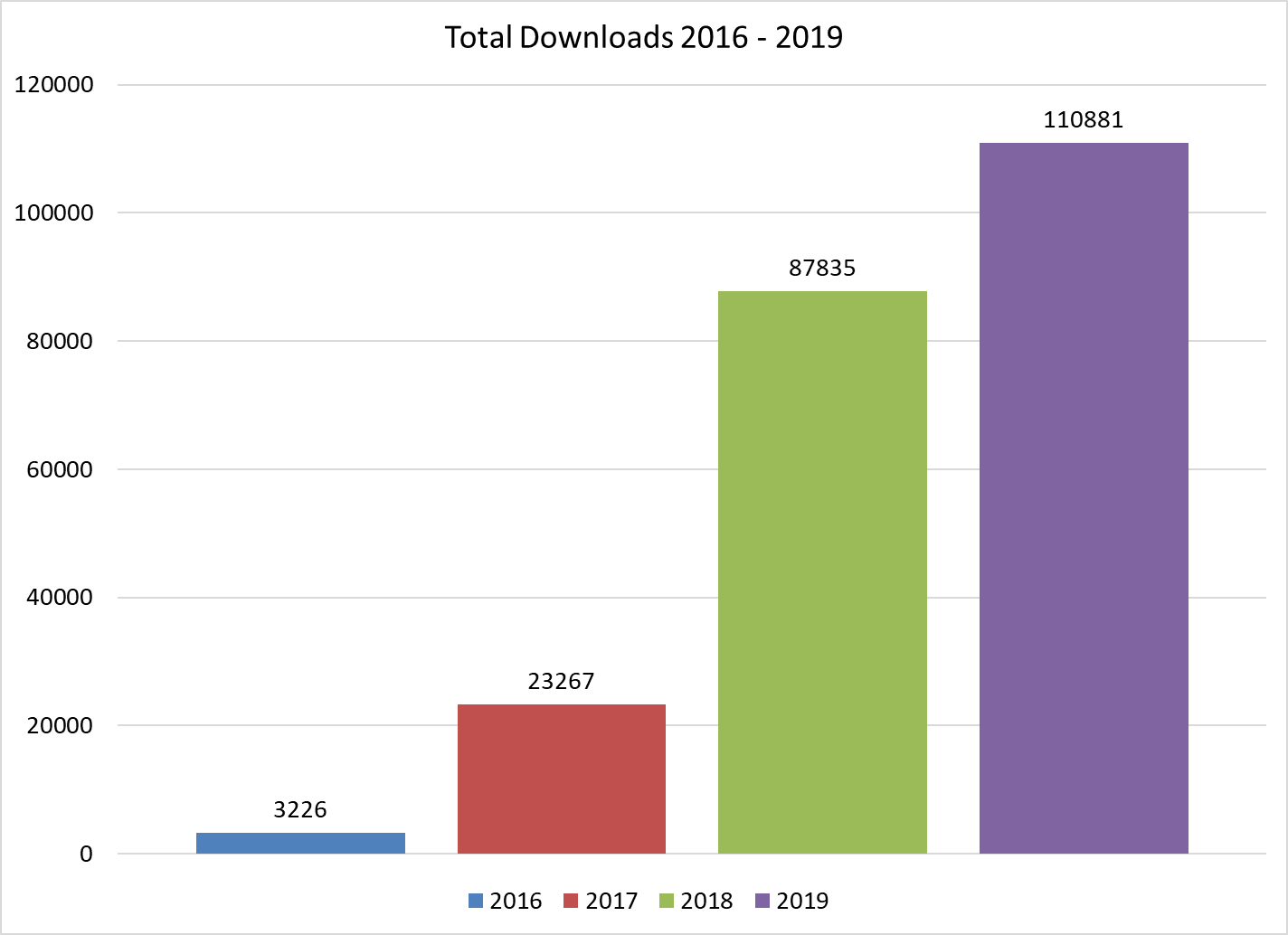Total Downloads Compared Yearly from 2016 - 2019 bar chart