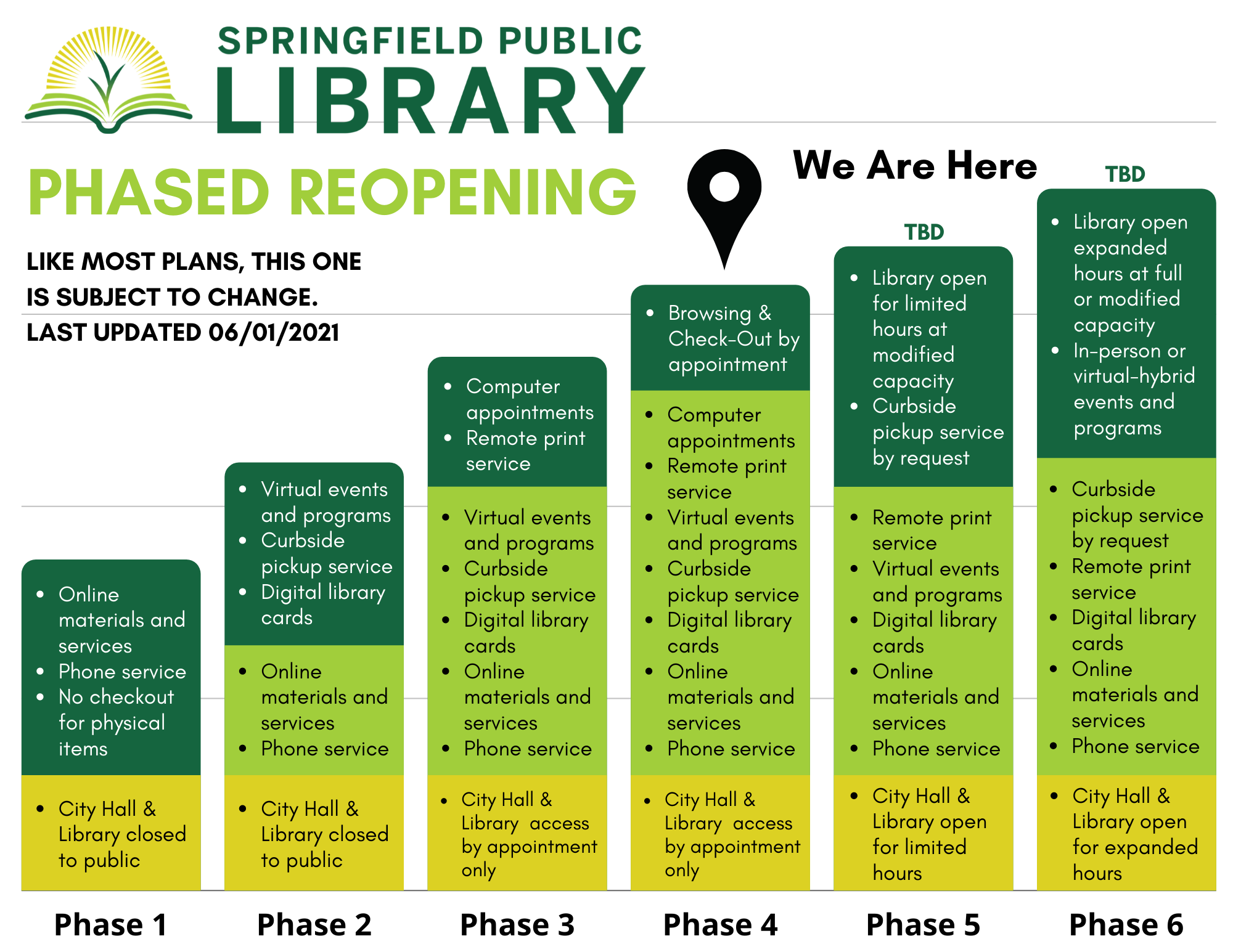 Springfield Public Library phased reopening plan.  We are now in phase 4