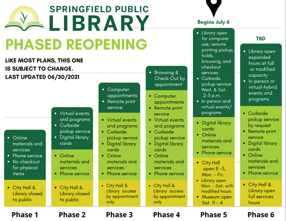 Library services as we reopen