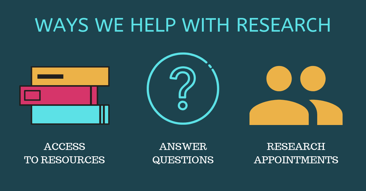 Ways we help with research: access to resources, answer questions, research appointments