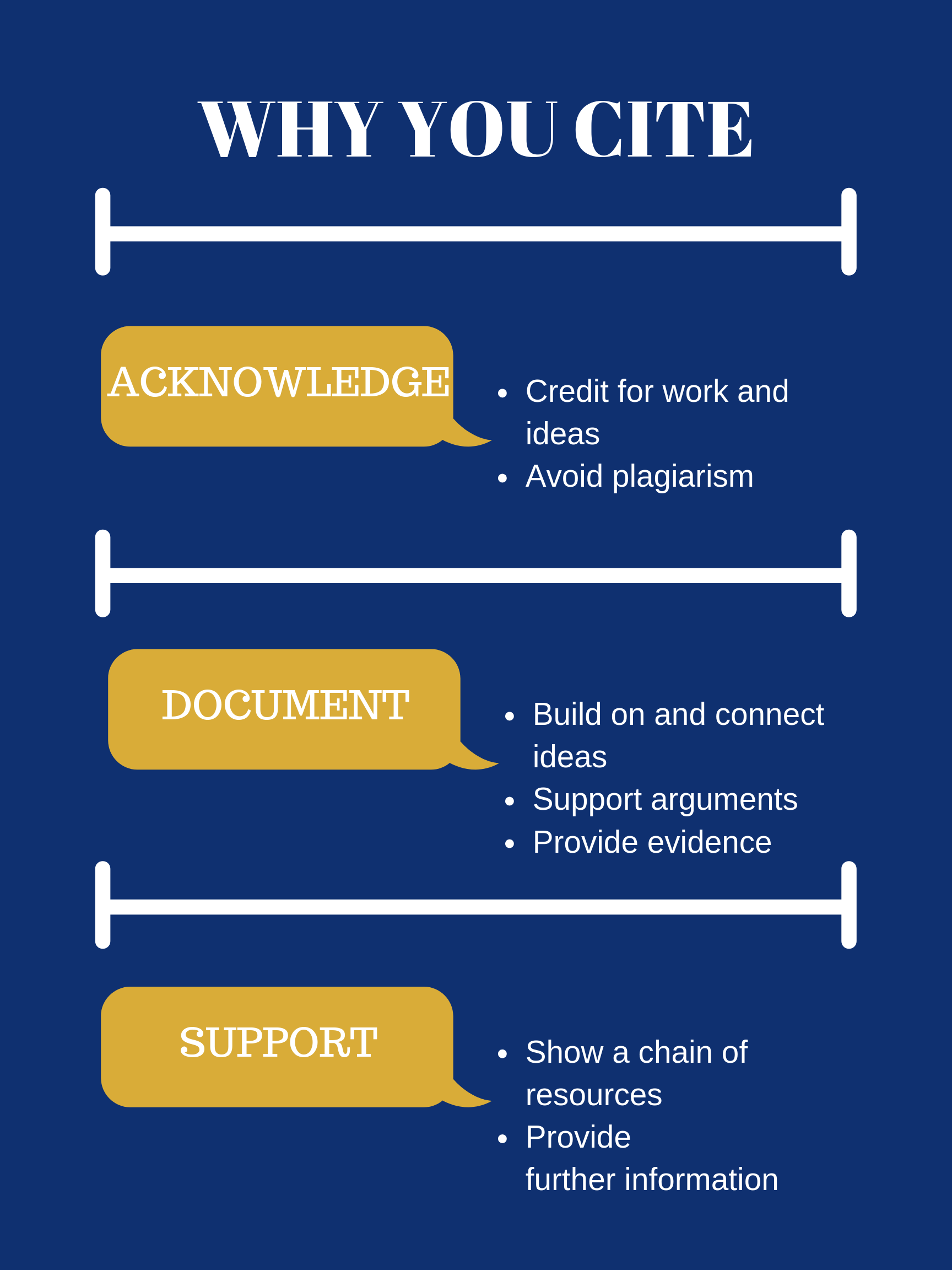 Why you cite: acknowledge: credit for work and ideas; avoid plagiarism document: build on and connect ideas; support arguments; provide evidence support: show a chain of resources; provide further information