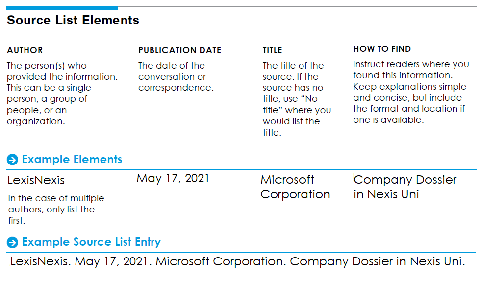 source list entry example for Company Dossier