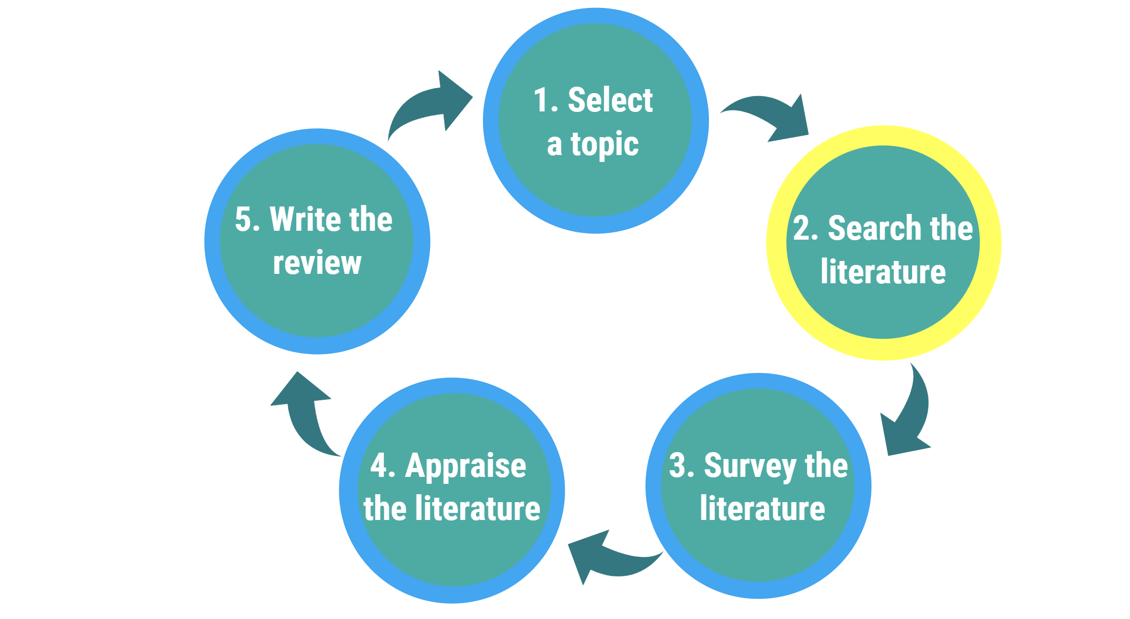 1. Select a topic; 2. Search for literature; 3. Survey the literature; 4. Appraise the literature; 5. Write the review