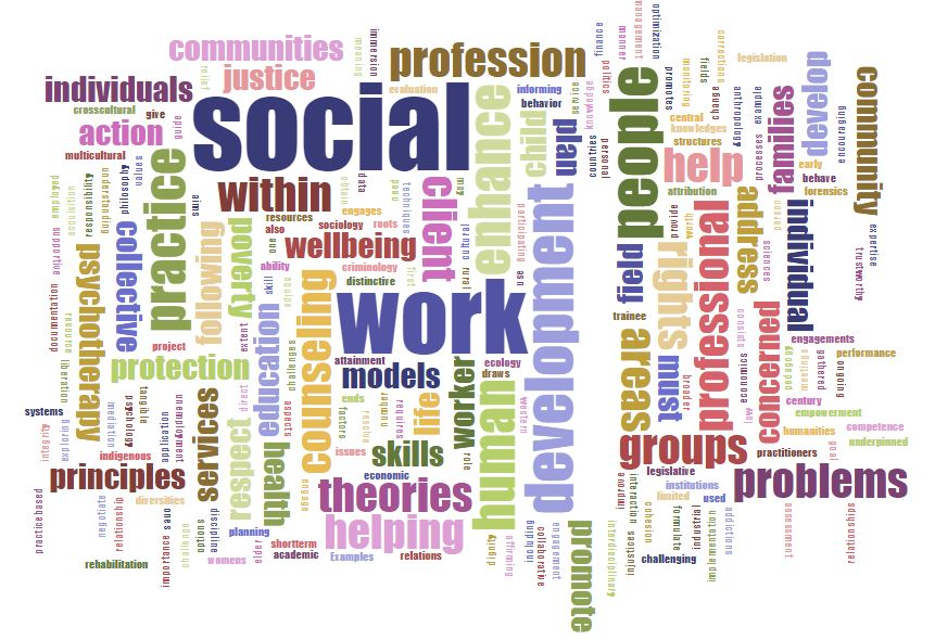 An image of a word cloud for social work including profession, people. helping, communities, individuals, justice, families, development, and so forth.