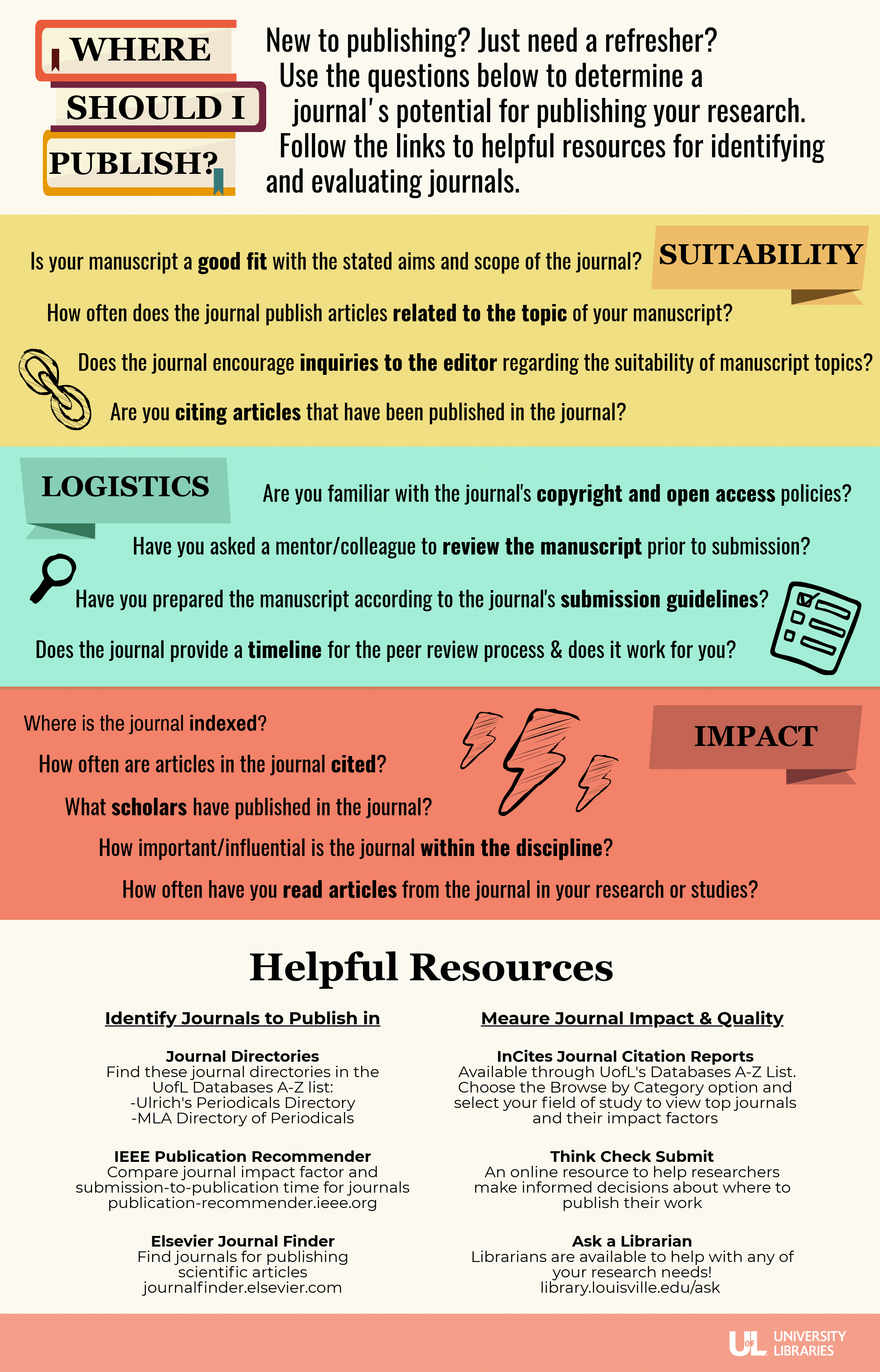New to publishing? Just need a refresher? Use the questions below to determine a journal's potential for publishing your research. Follow the links to helpful resources for identifying and evaluating journals.Suitability: Is your manuscript a good fit with the stated aims and scope of the journal? How often does the journal publish articles related to the topic of your manuscript? Does the journal encourage inquiries to the editor regarding the suitability of manuscript topics? Are you citing articles that have been published in the journal?Logistics: Are you familiar with the journal's copyright and open access policies? Have you asked a mentor/colleague to review the manuscript prior to submission? Have you prepared the manuscript according to the journal's submission guidelines? Does the journal provide a timeline for the peer review process and does it work for you?Impact: Where is the journal indexed? How often are articles in the journal cited? What scholars have published in the journal? How important/influential is the journal within the discipline? How often have you read articles from the journal in your research or studies?Helpful resources for identifying journals to publish in: Journal Directories like Ulrich's Periodicals Directory and MLADirectory of Periodicals can be found in the UofL Databases A-Z List. IEEE Publication Recommender can be found at publication-recommender.ieee.org and compares journal impact factor and submission-to-publication time for journals. Elsevier Journal Findercan be found at journalfinder.elsevier.com and helps find journals for publishing scientific articles.Helpful resources for measuring journal impact and quality: Incites Journal Citation Reports is available through UofL library's Databases A-Z List. Choose the Browse by Category option and select your field of study to view top journals and their impact factor. Think Check Submit is an online resource to help researchers make informed decisions about where to publish their work. Librarians are available to help with any of your research needs at library.louisville.edu/ask.