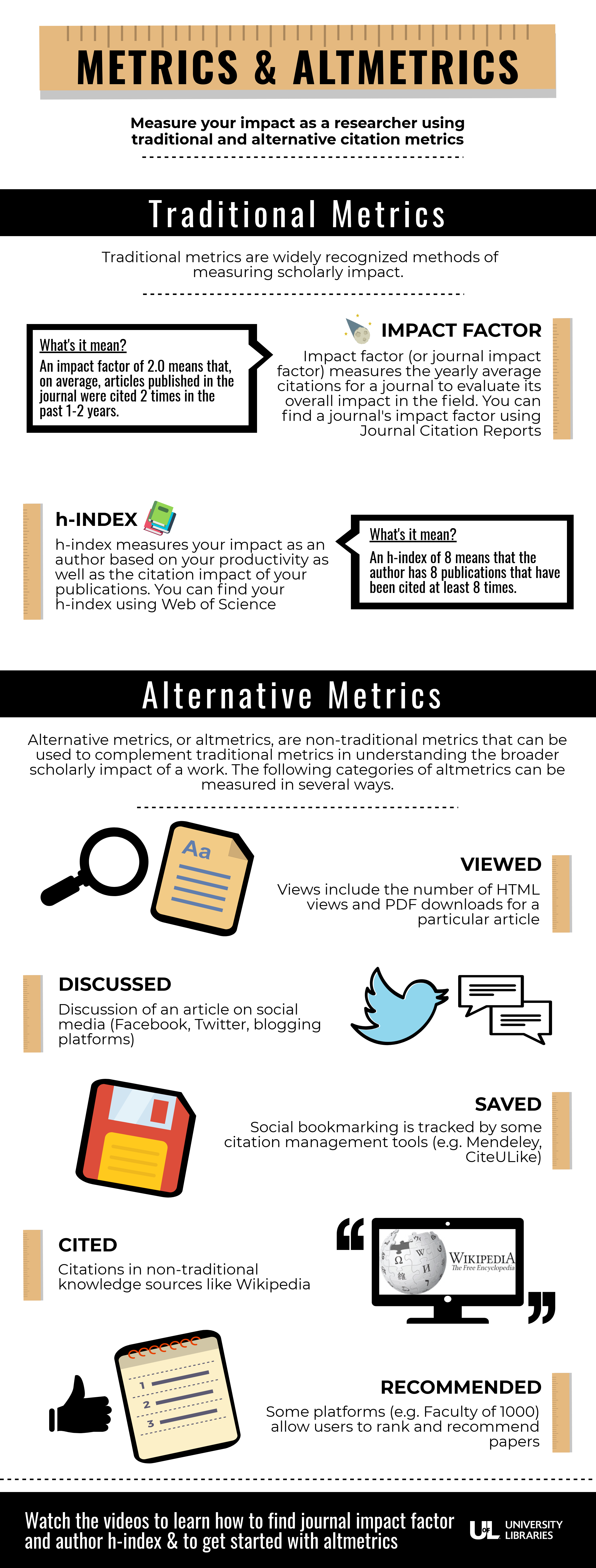 Metrics and Altmetrics. Measure the impact of your work and your impact as a researcher using traditional and alternative metrics.Traditional Metrics: Traditional metrics are widely recognized methods of measuring scholarly impact. Impact factor: Impact factor (or journal impact factor) measures the yearly average citations for a journal to evaluate its overall impact in the field. You can find a journal's impact factor using Journal Citation Reports.What's it mean? An impact factor of 2.0 means that, on average, articles published in the journal were cited 2 times in the past 1-2 years.h-index: h-index measures your impact as an author based on your productivity as well as the citation impact of your publications. You can find your h-index using Web of Science.What's it mean? An h-index of 8 means that the author has 8 publications that have been cited at least 8 times.Alternative Metrics: Alternative Metrics, or altmetrics, are non-traditional metrics that can be used to complement traditional metrics in understanding the broader scholarly impact of a work. The following categories of altmetrics can be measured in several ways.Viewed: Views include the number of HTML views and PDF downloads for a particular article. Discussed: Discussion of an article on social media (Facebook, Twitter, blogging platforms). Saved: Social bookmarking is tracked by some citation management tools (e.g. Mendeley, CiteULike). Cited: Citations in non-traditional knowledge sources like Wikipedia. Recommended: Some platforms (e.g. Faculty of 1000) allow users to rank and recommend papers.Watch the videos to learn how to find journal impact factor and author h-index & to get started with altmetrics.